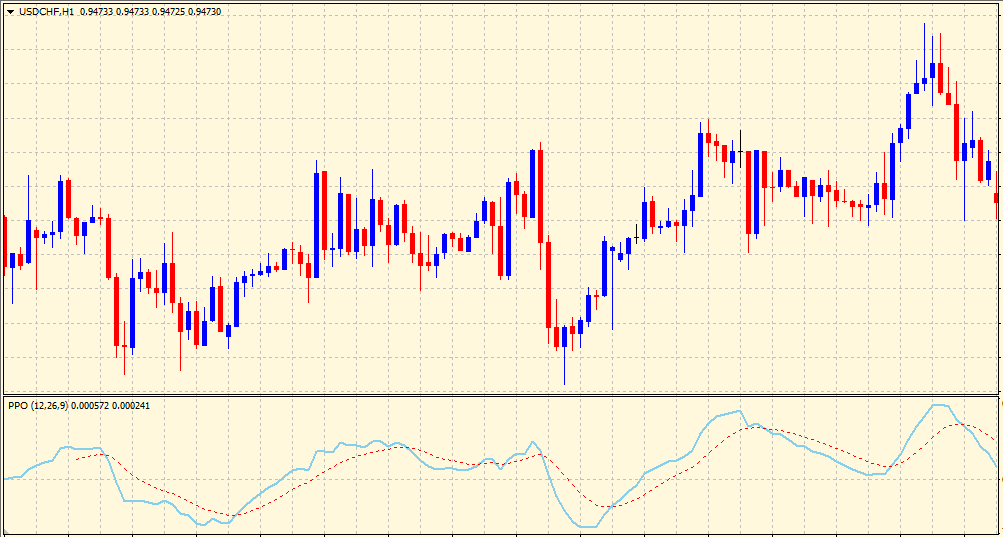 percentage price oscillator on chart