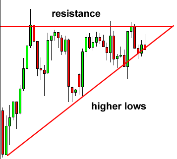 Ascending Triangle Candlestick Pattern