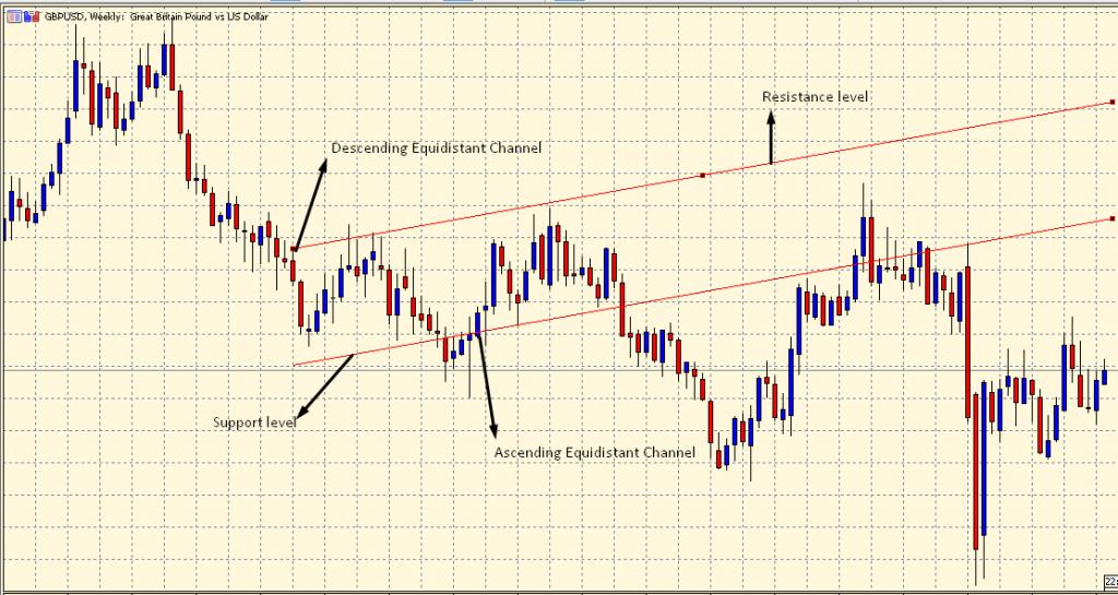 Ascending and Descending Equidistant Channels