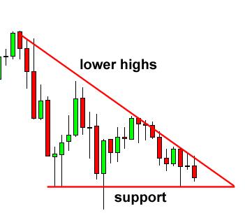 Descending Triangle Candlestick Pattern