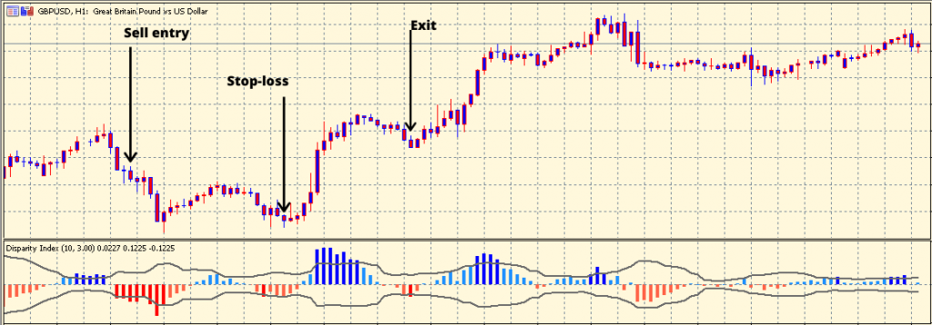 Disparity Index Indicator sell setup
