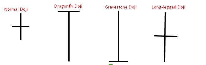 Doji Candlestick Pattern Types