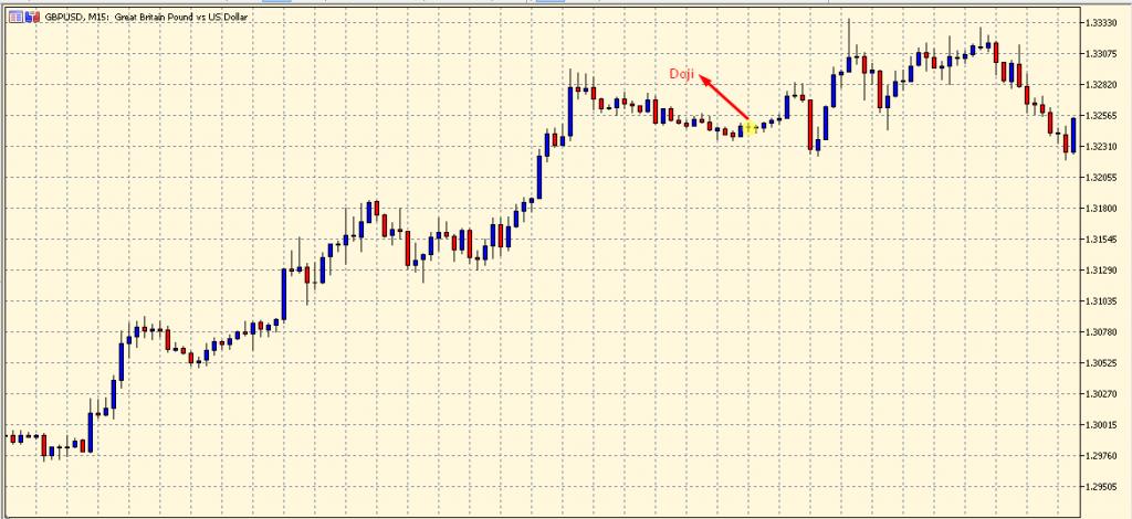 Doji Candlestick Pattern on a chart
