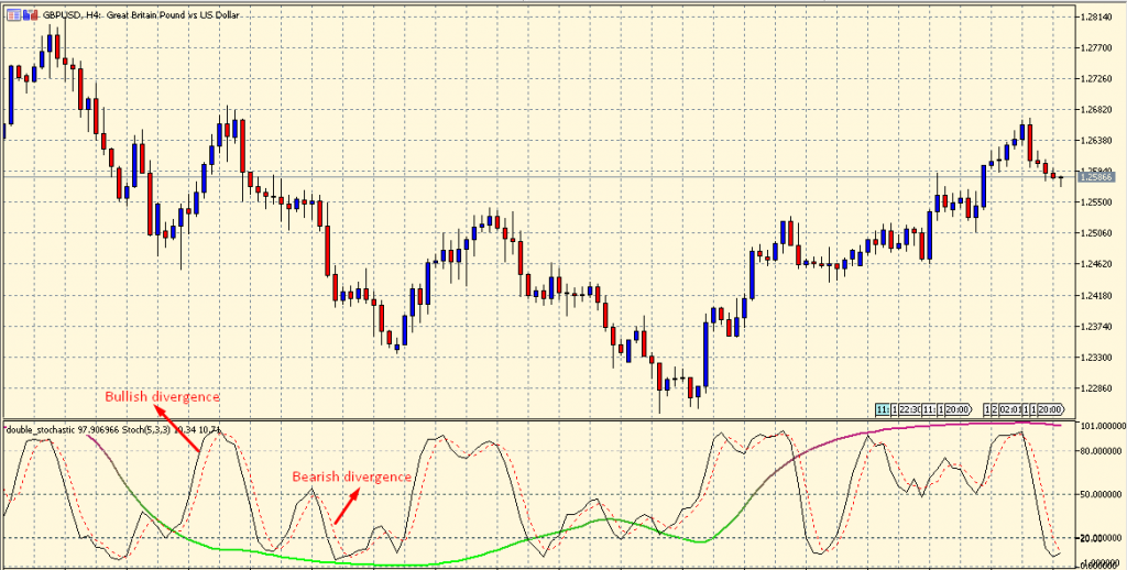 Double Stochastic Oscillator bearish and bullish divergence