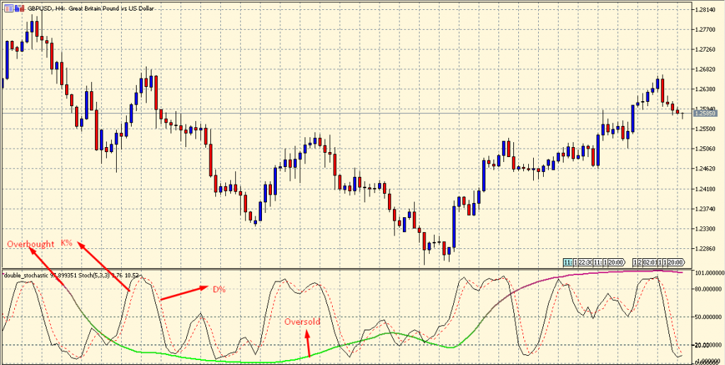 Double Stochastic Oscillator on a chart
