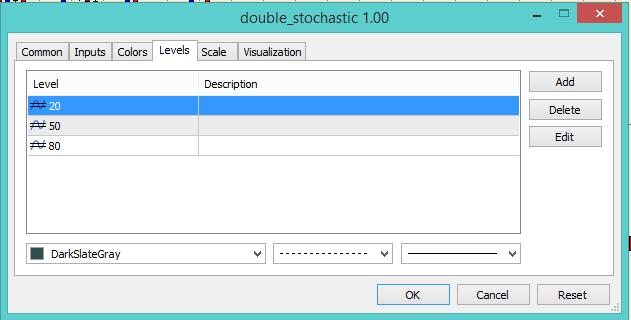 Double Stochastic Oscillator parameters