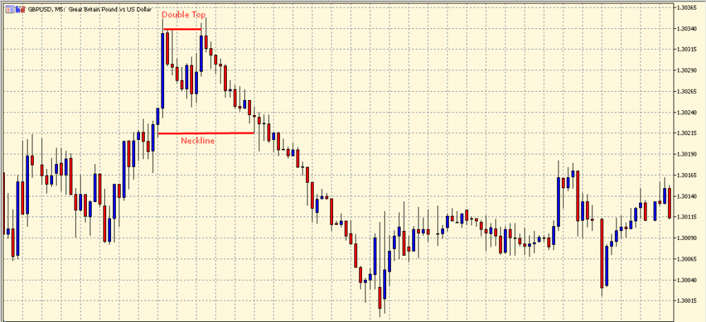 Double Top Pattern on a chart