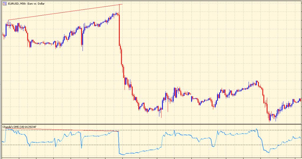 Dynamic Momentum Index bearish divergence