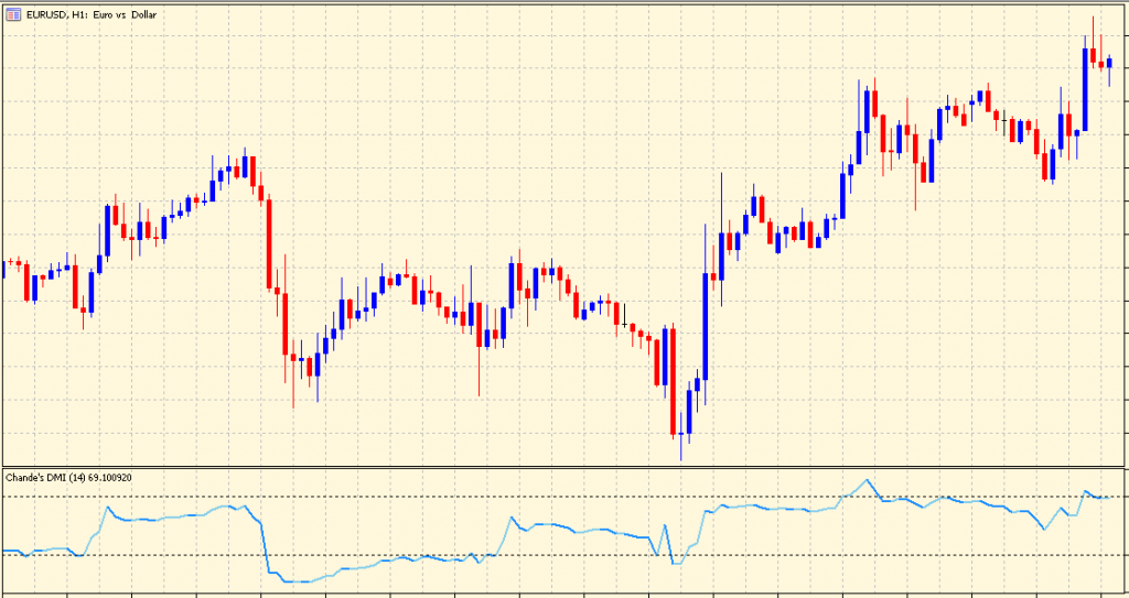 Dynamic Momentum Index on chart