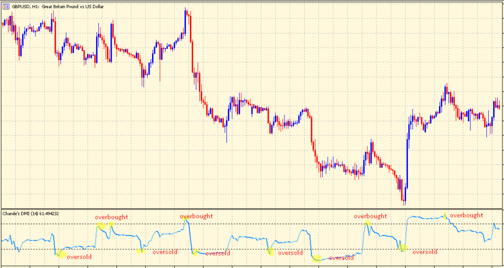 Dynamic Momentum Index overbought-oversold