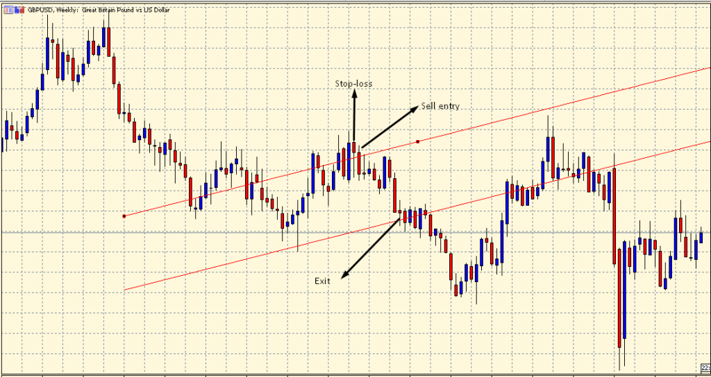 Equidistant Channel sell setup