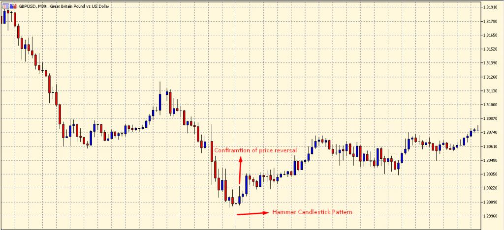 Hammer Candlestick Pattern on a chart