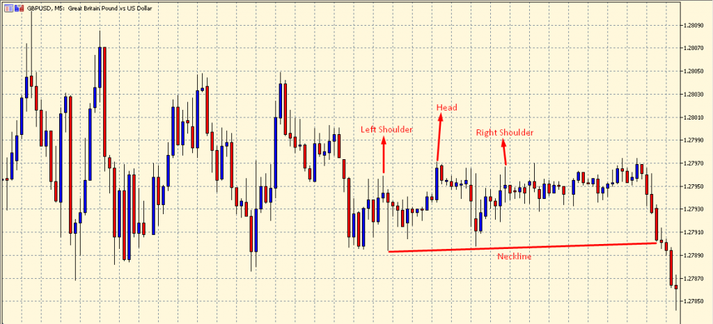 Head and Shoulders Candlestick Pattern on a chart