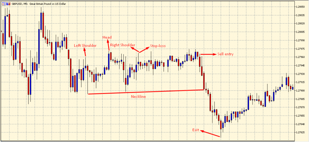 Head and Shoulders Candlestick Pattern sell setup