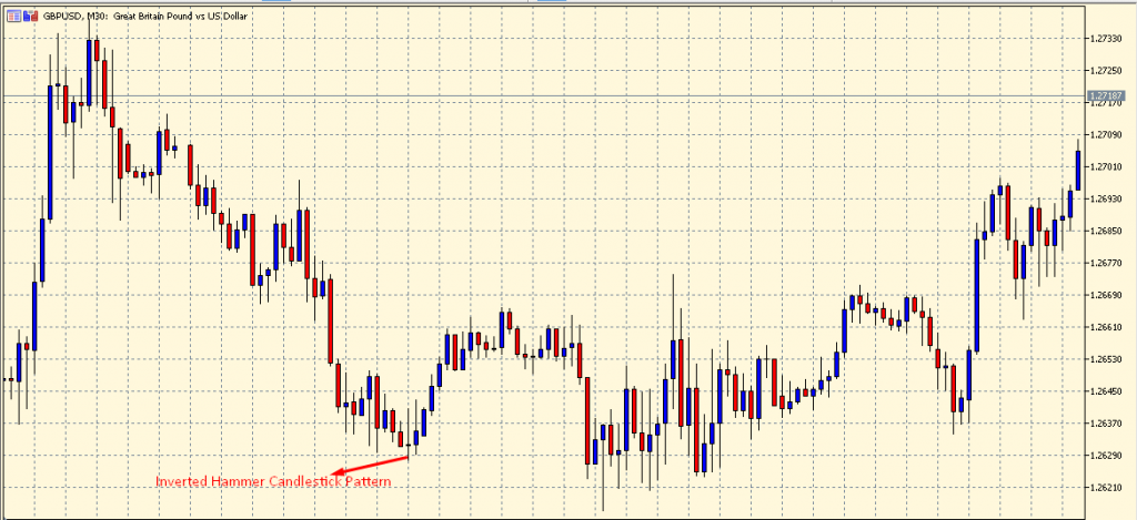 Inverted Hammer Candlestick Pattern on a chart