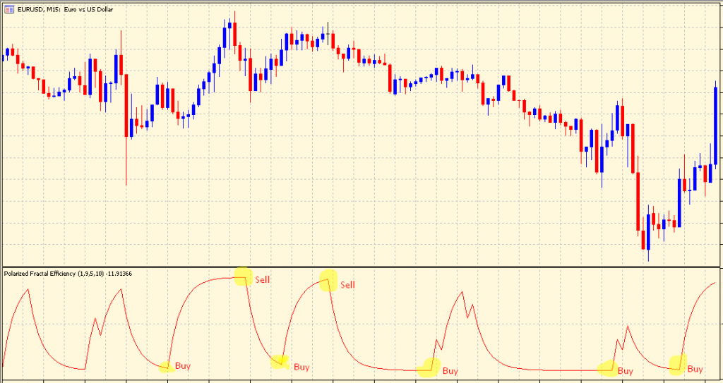 Polarized Fractal Efficiency oversold-overbought
