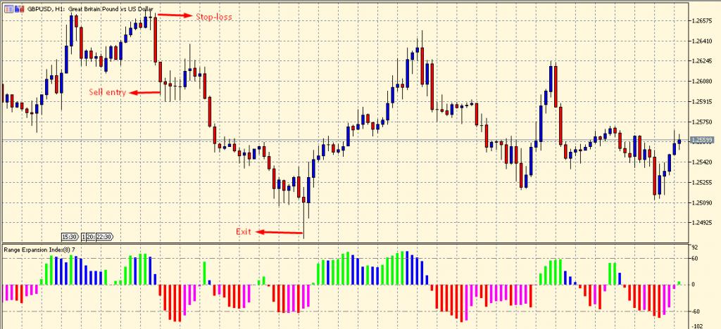 Range Expansion Index sell setup