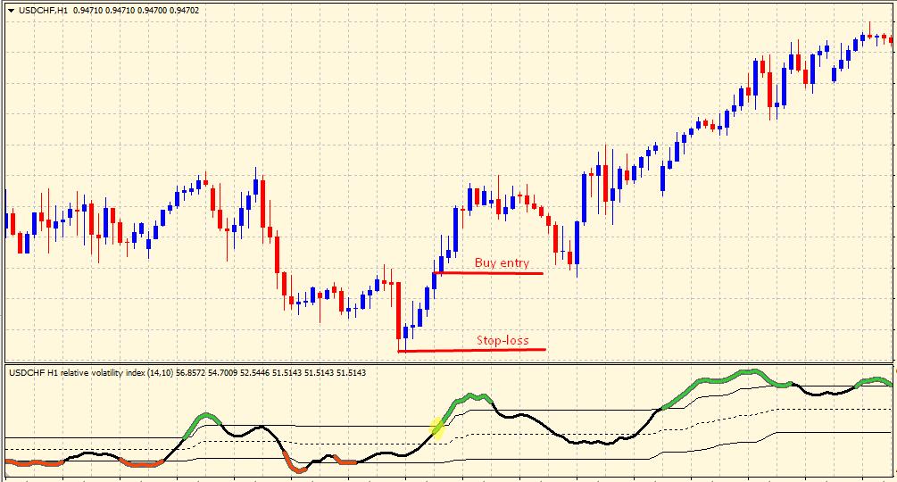 Relative Volatility Index buy setup