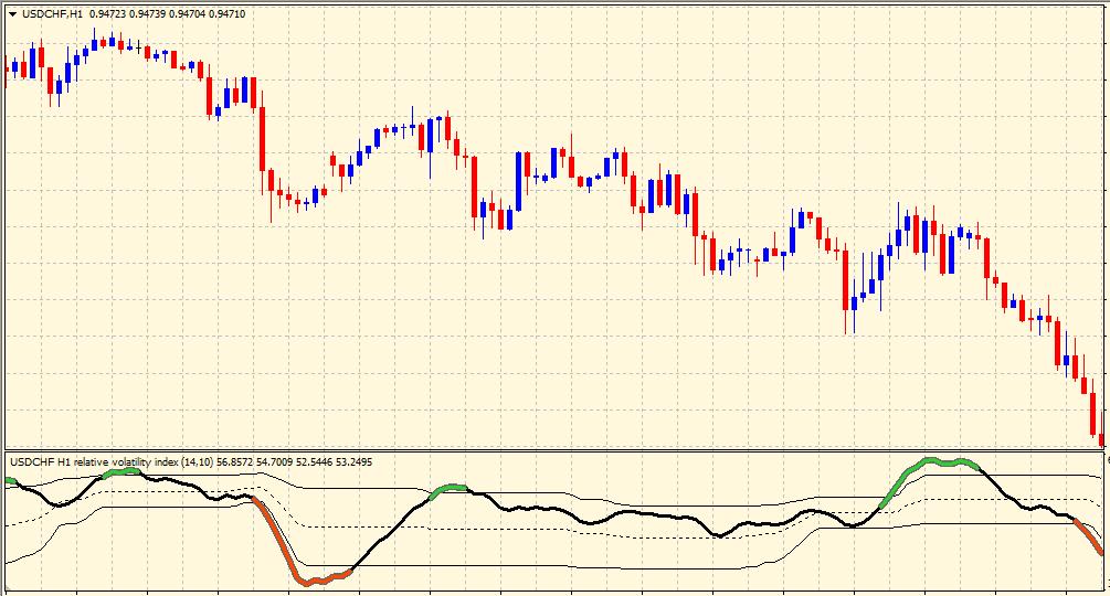 Relative Volatility Index on chart