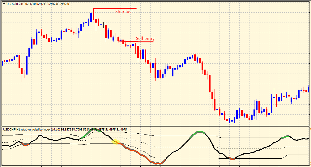 Relative Volatility Index sell setup