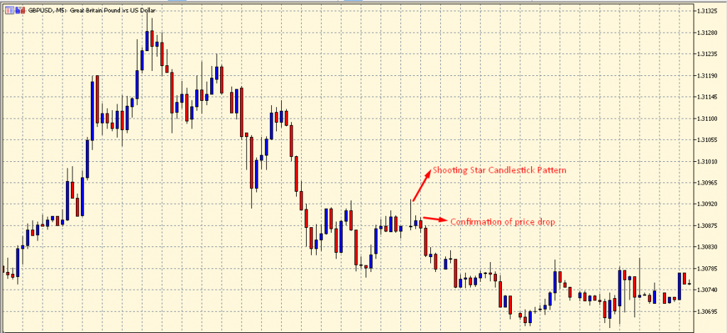 Shooting Star Candlestick Pattern on a chart