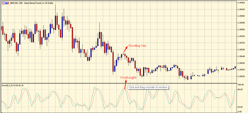 Shooting Star Candlestick Pattern overbought condition