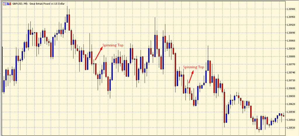 Spinning Top Candlestick Pattern on a chart
