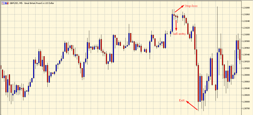 Spinning Top Candlestick Pattern sell setup