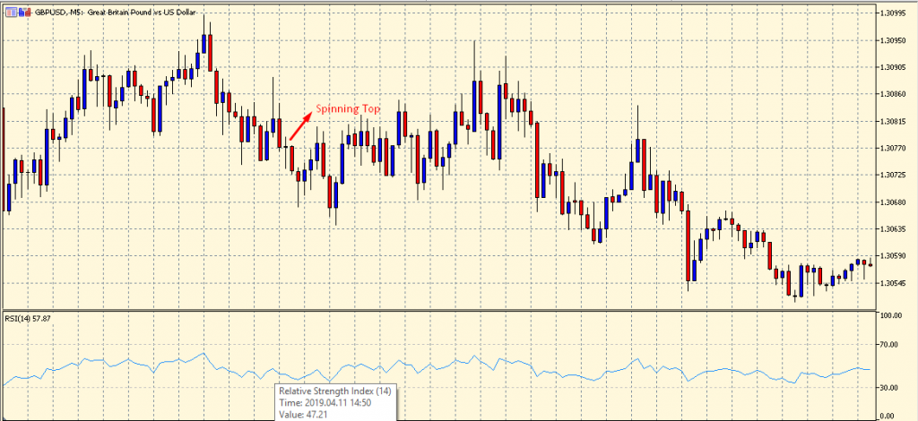 Spinning Top Candlestick Pattern with the RSI
