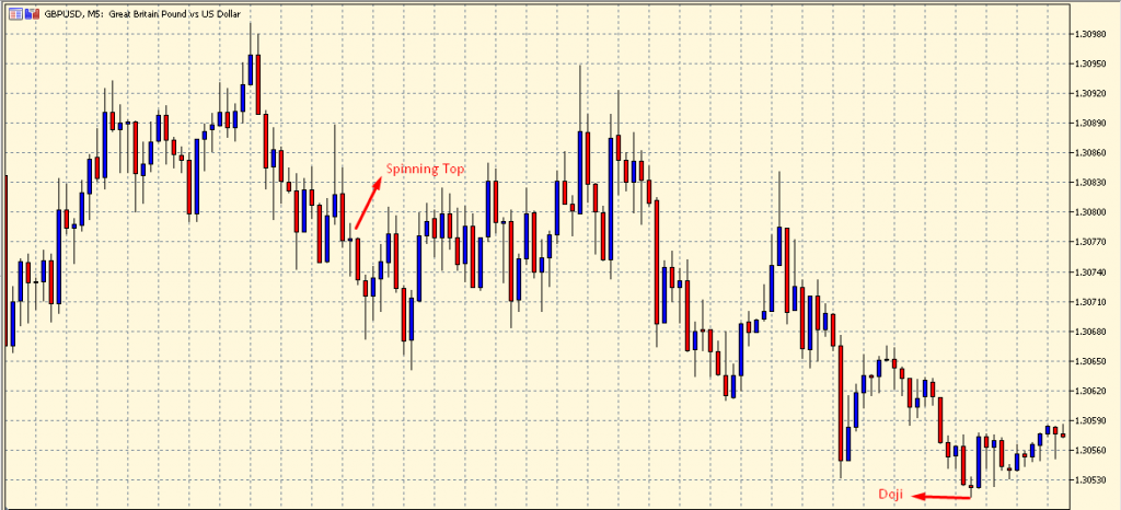 Spinning Top and Doji Candlestick Pattern