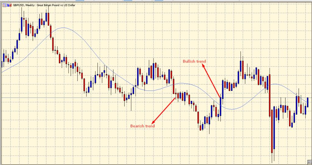 T3 Moving Average bullish and bearish trend