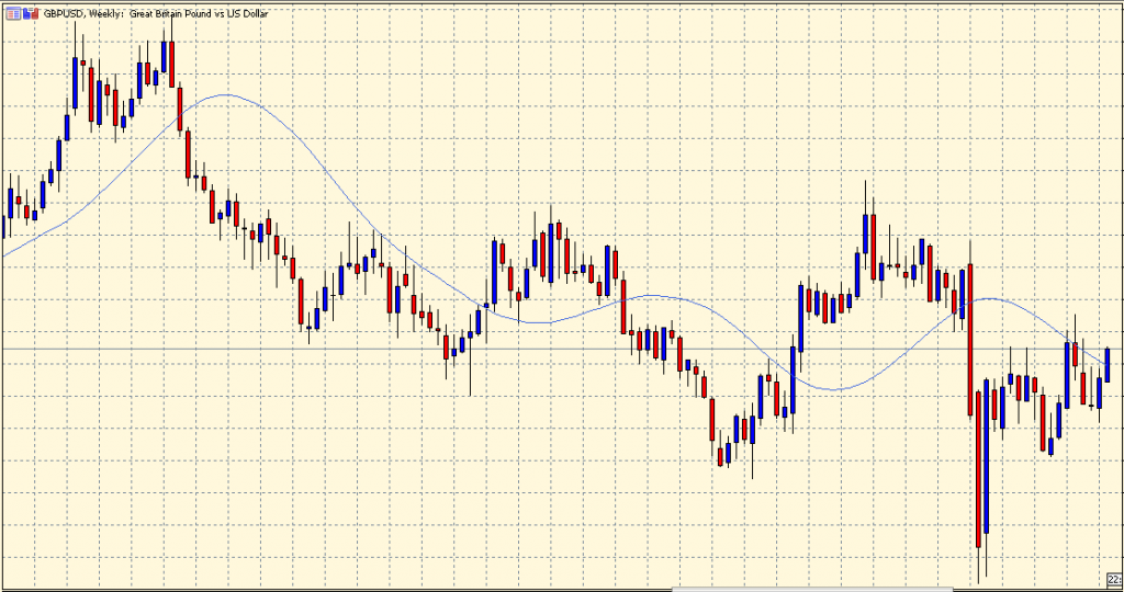 T3 Moving Average on a chart