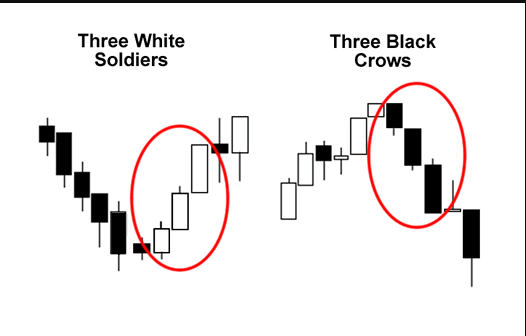 Three Black Crows and Three White Soldiers Candlestick Pattern