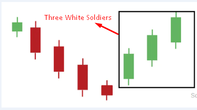 Three White Soldiers Candlestick Pattern on a chart