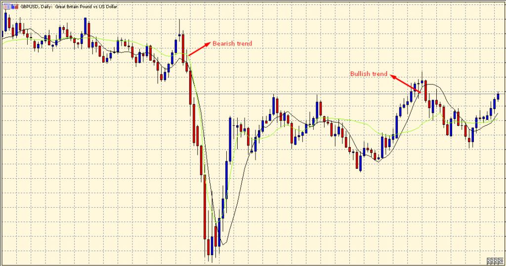 Zero Lag Exponential Moving Average bearish and bullish trend