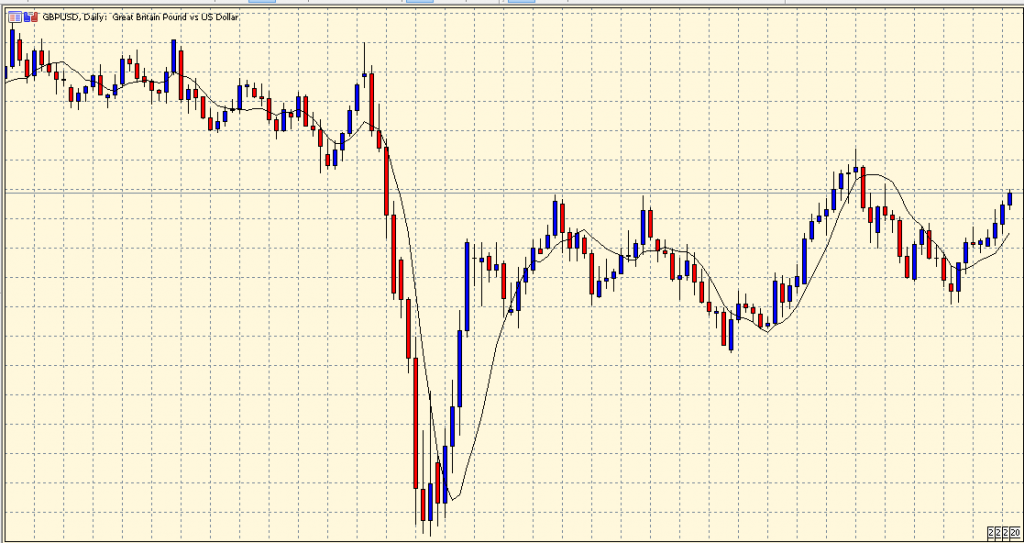 Zero Lag Exponential Moving Average on the chart