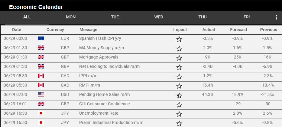 10CFDS Review - Economic Calendar