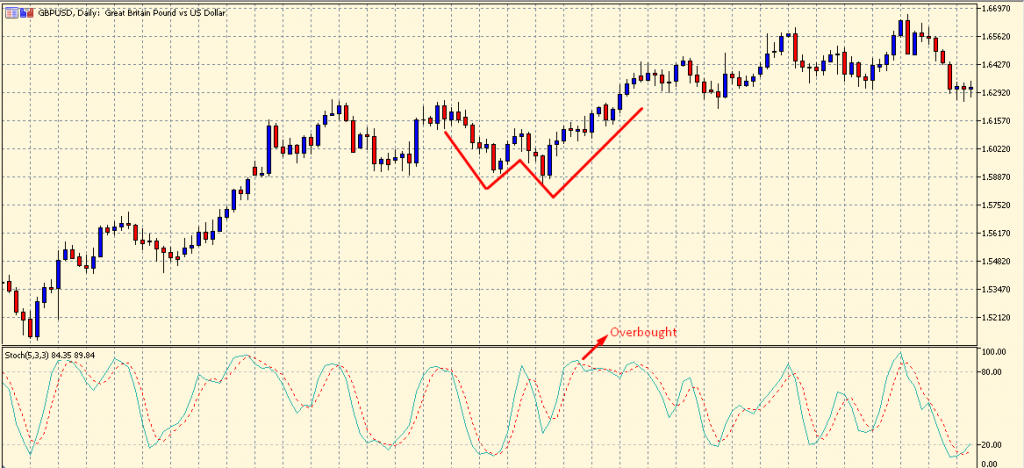 Double Bottom Candlestick Pattern with Stochastic Oscillator