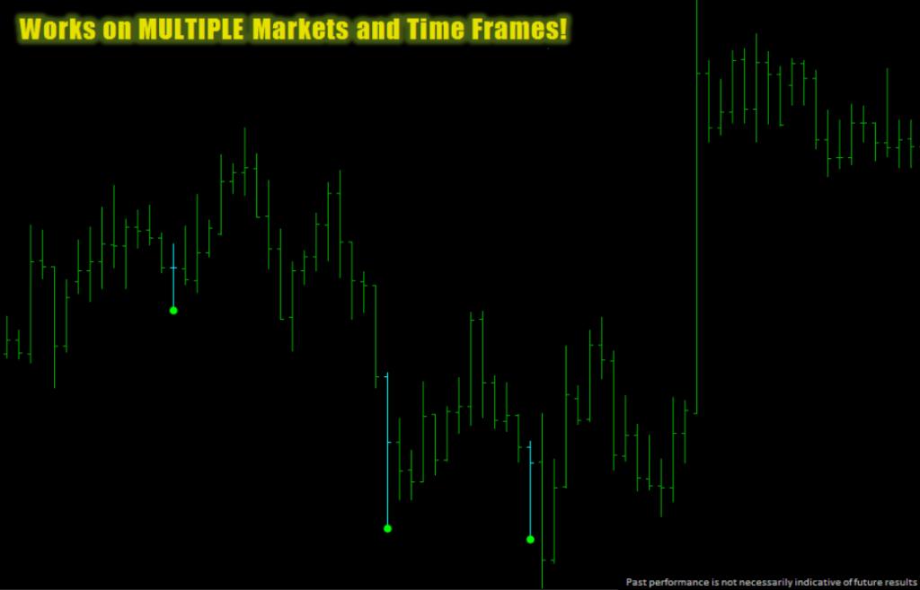 Extreme Pin Bar Indicator Review Trades