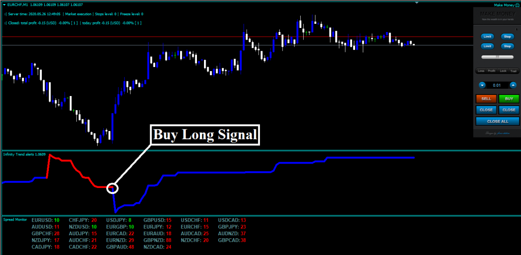 Forex Infinity Strategy Review Buy Trade Example