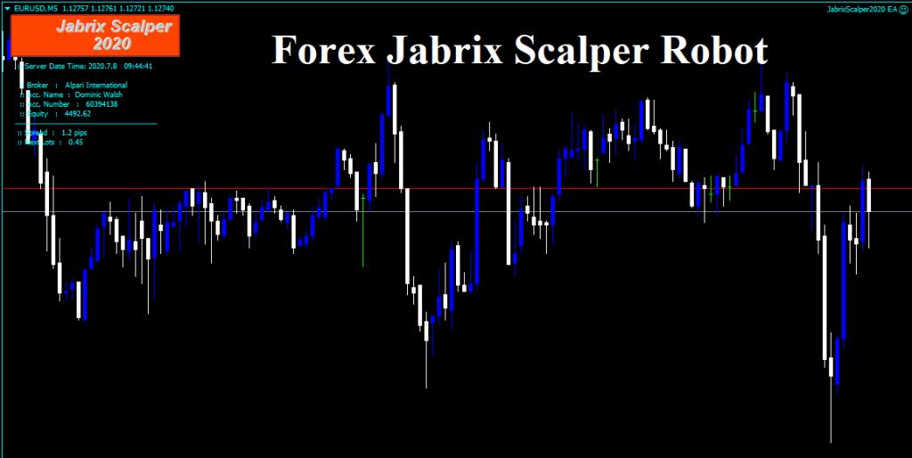 Forex Jabrix Scalper Robot Review Overview