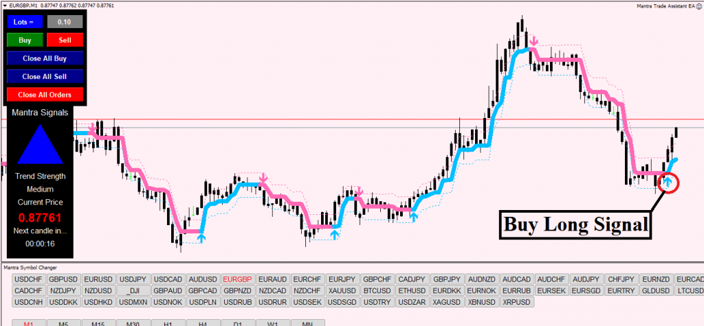 Forex Mantra Strategy Review Buy Trade