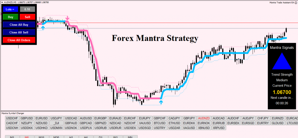 Forex Mantra Strategy Review Overview