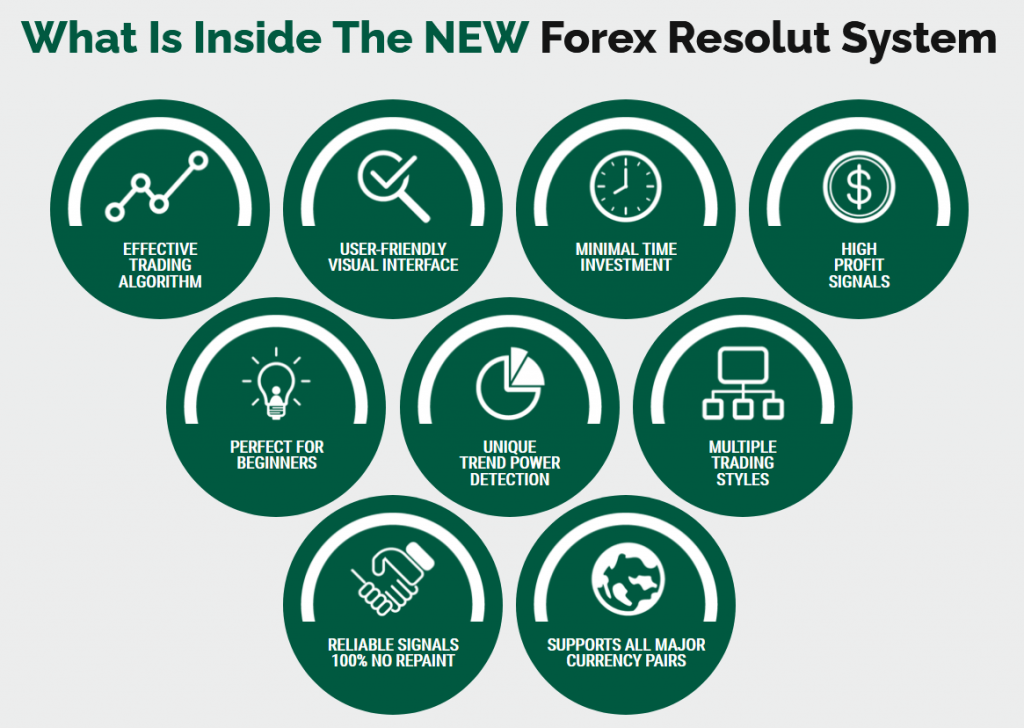 Forex Resolut Review - Features
