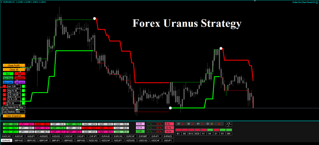 Forex Uranus Strategy Review Overview