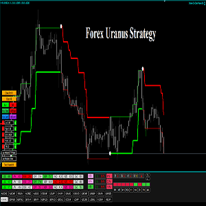 Forex Uranus Strategy Review