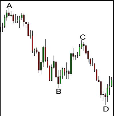 Harmonic Pattern on a chart