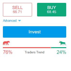 Marketrip Review - Market Trend