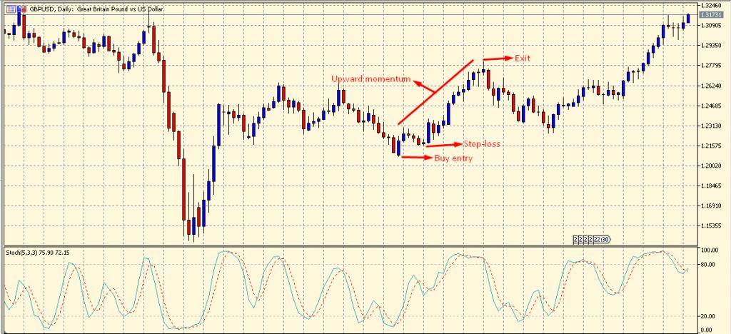 Momentum Trading buy setup
