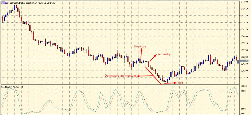 Momentum Trading sell setup